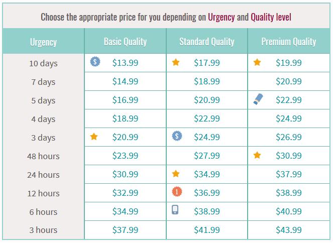 bestessaytips prices